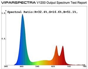 ViparSpectra 1200w LED review